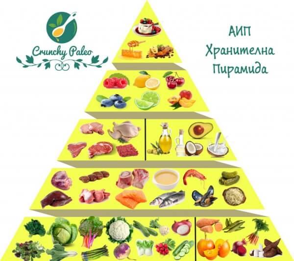 аип хранителна пирамида